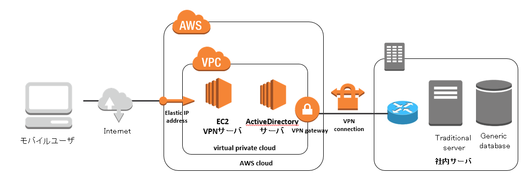 オンプレ環境へのリモートアクセス用VPNサーバをAWSで仮想化したい