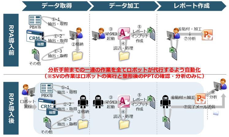 【図1】コールレポートや、OP別パフォーマンスレポート等各種レポート作成