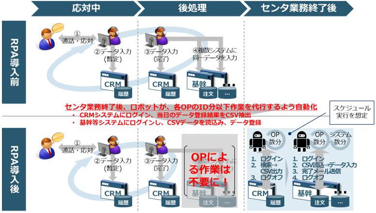 【図2】応対内容登録・発注書処理等に伴う複数システムへの同一データ入力(CRM/基幹+α)