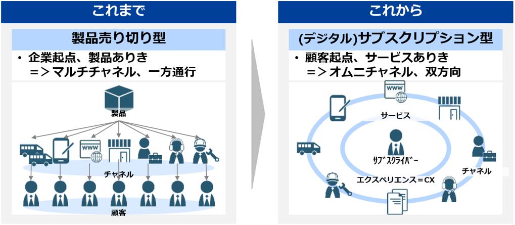 製品売り切り型からサブスクリプション型に移行しつつあるビジネスモデル