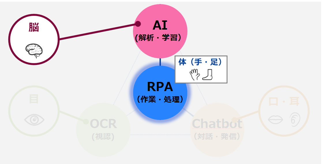 RPA+AI.png