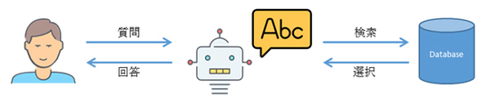 FAQ型チャットボット
